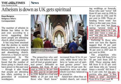 Atheism is down - Times article 281218